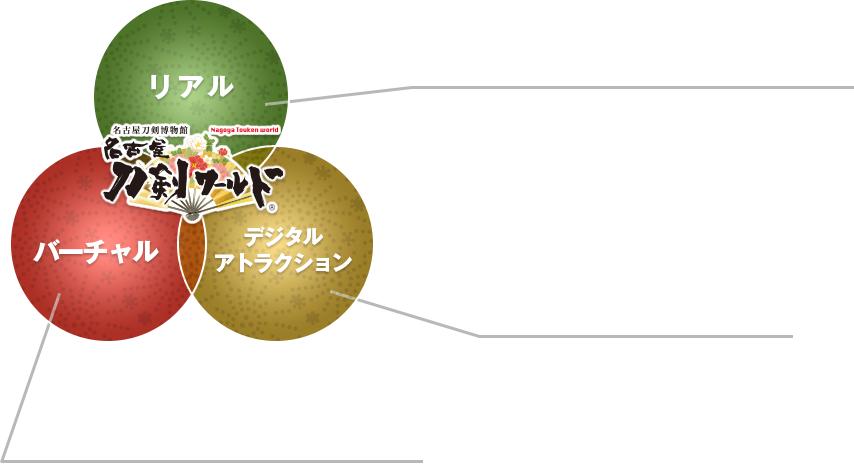 名古屋刀剣博物館「名古屋刀剣ワールド」「リアル」「バーチャル」「デジタルアトラクション」