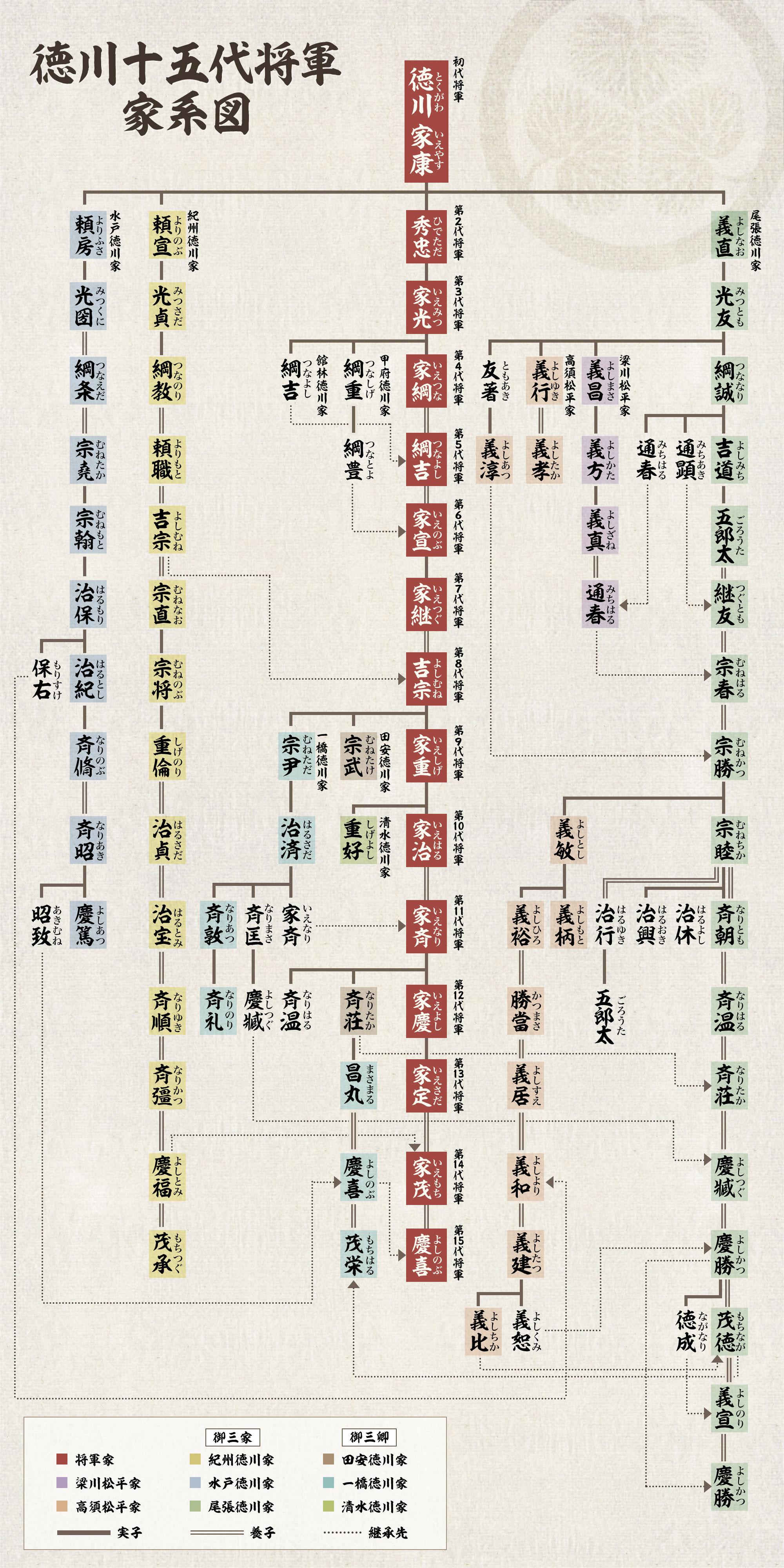 徳川十五代将軍家系図